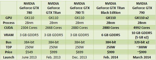 NVIDIA-GTX-790-GTX-TITAN-BLACK-EDITION-SPECS.jpg