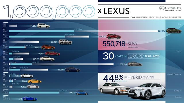 Lexus a vendu 1 million de voitures en Europe Lexus1minfographic