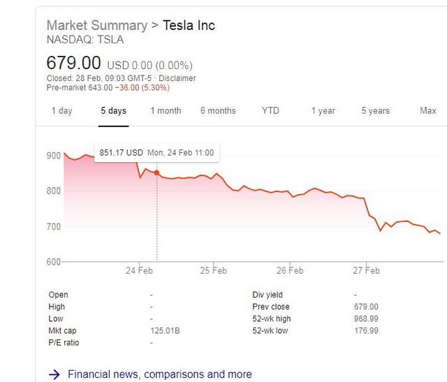 Tesla shar