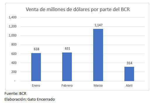 BCR-venta-de-d-lares