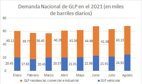 Demanda-nacional-GLP-agosto-2021
