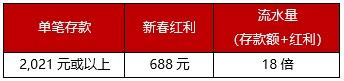2021新春福利,再存红利高达688元