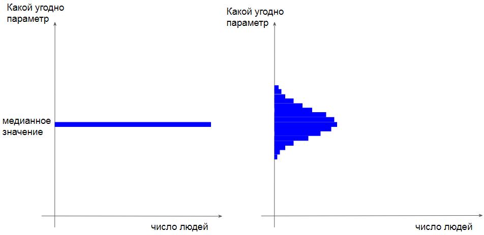 Распределение произвольной группы людей исхода из принципов а) равенства и б) неравенства