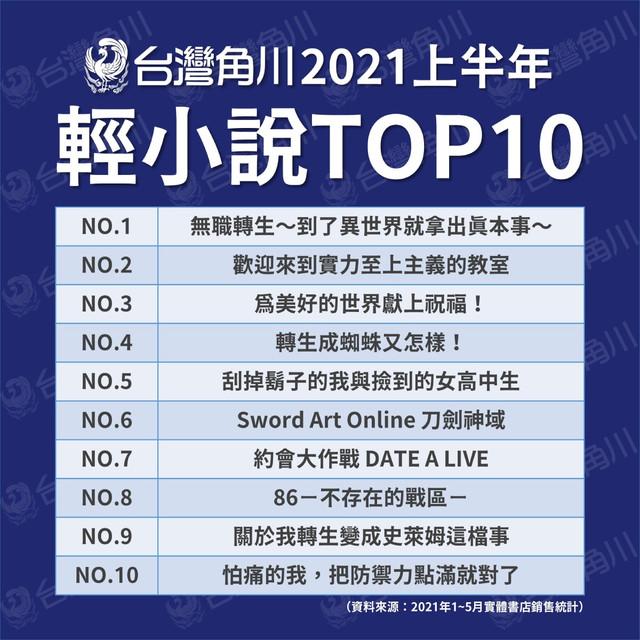 Topics tagged under 新聞情報 on 紀由屋分享坊 2021-TOP10