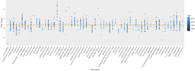 Park Factors with 1 year of historical data.