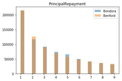 Principal-Repayment