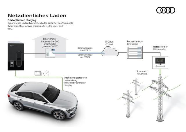 Prévenir les coupures de courant grâce à l'intelligence : l'Audi e-tron est prête pour un chargement optimisé  Reseauelectriqueintelligent-002