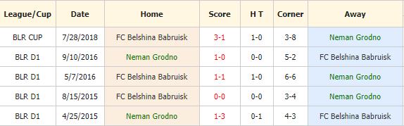 Neman Grodno vs Belshina Babruisk