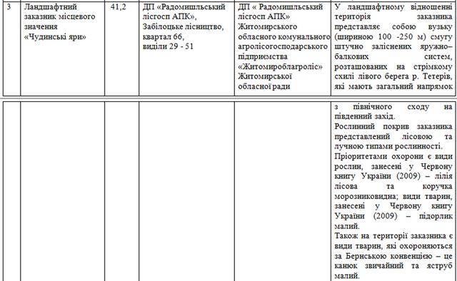 z2 - У Житомирській області хочуть оголосити 7 заказників місцевого значення з рідкісними видами рослин і тварин