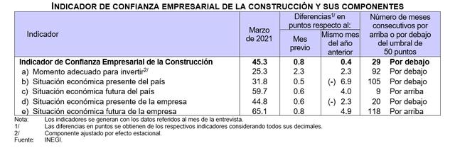 2021-04-13-01-26-09-694i-Indice-de-Confianza-Empresarial-Abril-2021-Word