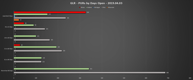2019-04-03-GLR-PUR-Report-PURs-by-Days-Open-Chart