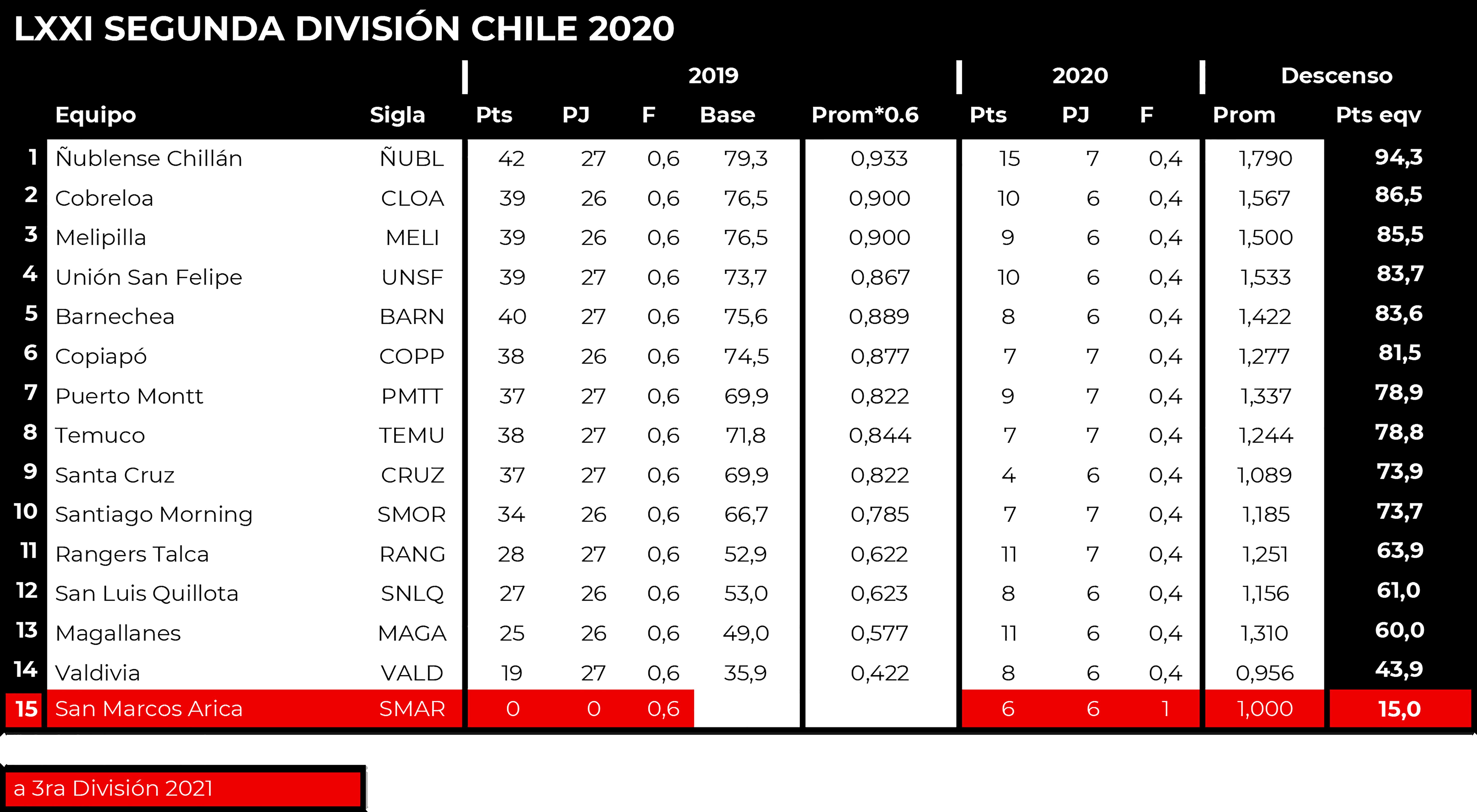 [Imagen: liga-nacional-2020-tabla-del-descenso-2da-Liga.png]