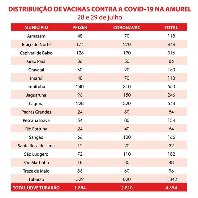 vacinas-amurel