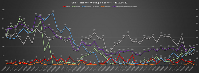 2019-06-12-GLR-UR-Report-Total-URs-Waiting-On-Editors