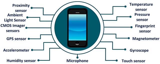 storing-gps-and-mobile-sensor-data