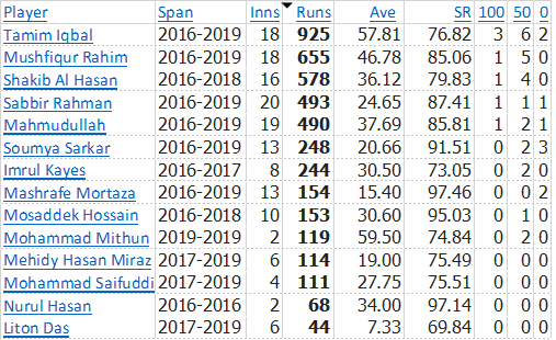 2015-2019-BD-ODI-Batsmen-vs-ALL-outside-Asia