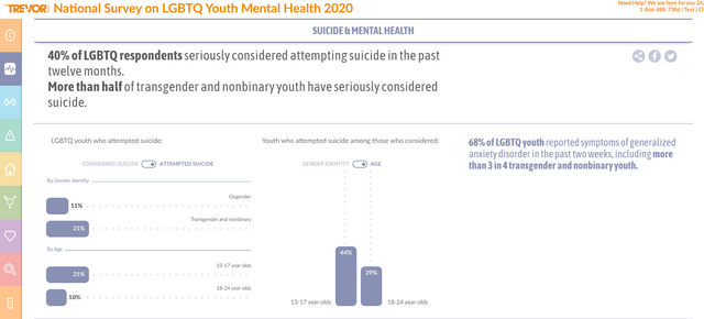 Association between Mental health and Suicide amongst LGBTQ communities in USA