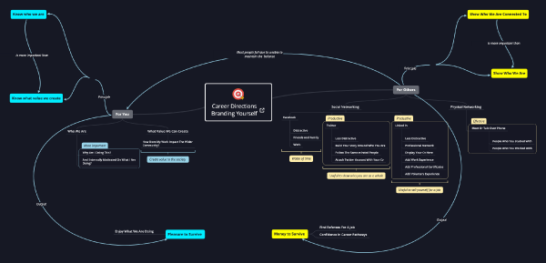 A concept map mixed with mind map in hierarchical order.