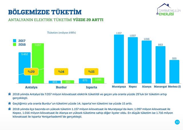 20190206-CK-ENERJ-AKDEN-Z-gayrimenkul-2018-13
