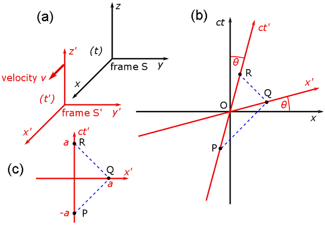 Galilean-and-Spacetime-coordinate-transf