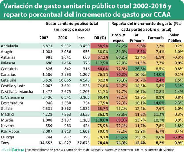 Variaci-n-de-gasto-sanitario-p-blico-total-2002-2016-y-reparto-porcentual-del-incremento-de-gasto-po.jpg