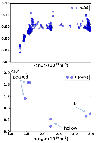 DIII-D (a) energy confinement time and (b) central toroidal rotation in $[rad/s]$ (averaged over $r/a=0.0-0.3$) versus average line density; for a D pulse with $I_{\mathrm{p}}=1.0\, \mathrm{MA}$, $B_{\mathrm{T}}=2.0\,\mathrm{T}$ (plasma shape matched to JET). Near confinement transition from linear to saturate, the core rotation changes from peaked to hollow.