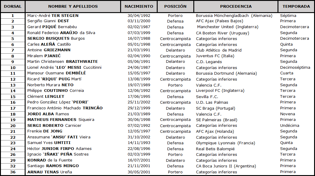 Clasificación LaLiga Santander 2020-2021 TABLA-Barcelona
