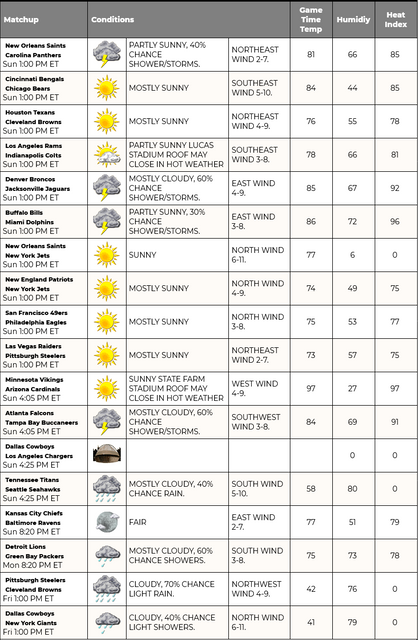 Screenshot-2021-09-19-at-06-54-32-NFL-Weather-Report-Find-Upcoming-Conditions-for-the-NFL