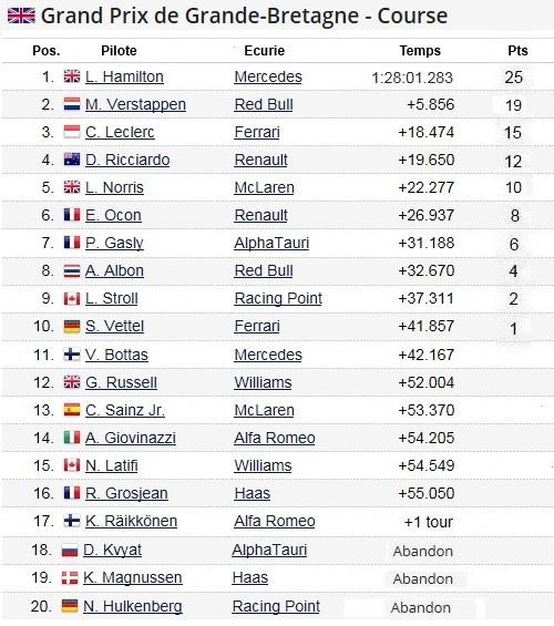 F1 GP de Grande-Bretagne 2020 : Victoire de lewis Hamilton sur trois roues 2020-Grand-Prix-de-Grande-Bretagne-Course