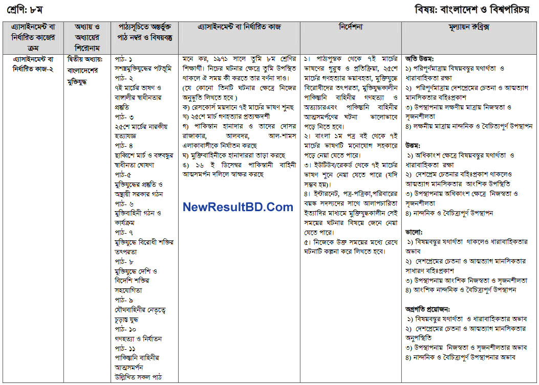 Bangladesh and Global Studies Class 8 10th Week Assignment