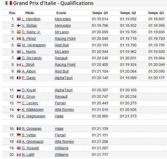 F1 GP d'Italie 2020 (éssais libres -1 -2 - 3 - Qualifications) 2020-GP-GP-d-Italie-Qualifications