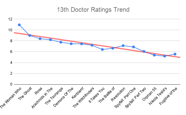 All New Who - Page 5 13th-Doctor-Ratings-Trend