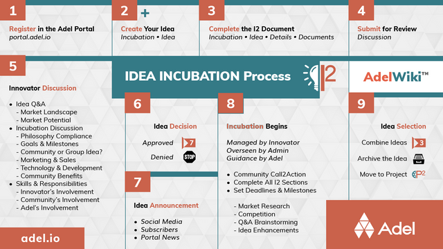 Adel-Idea-Incubation-Process-Infographic-v1-3