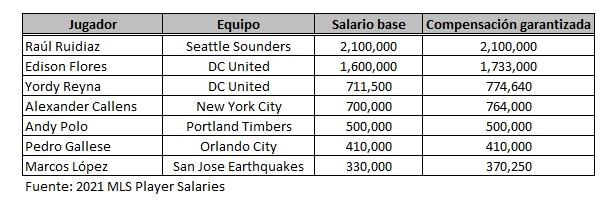 MLS-sueldos