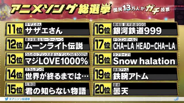 13萬人投票,2020アニメソング総選挙排名公布 Eh-O2g-FKVk-AA2-Ow-K