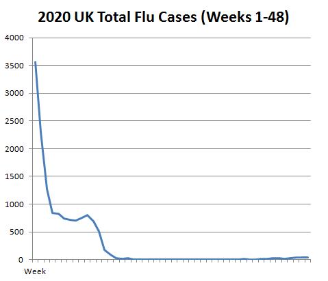 2020-Flu-Cases-Weeks-1-48.png