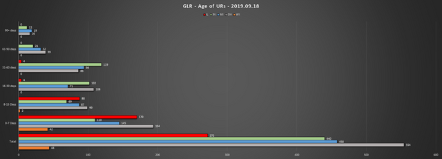 2019-09-18-GLR-UR-Report-Age-of-URs-Chart