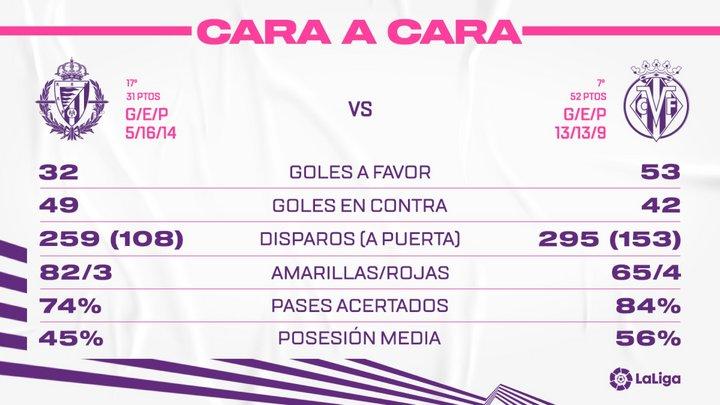 Real Valladolid C.F. - Villarreal C.F. Jueves 13 de Mayo. 19:00 Face-To-VLR