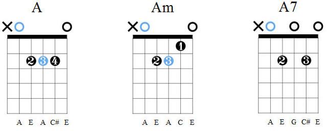 Аккорды A, Am, A7