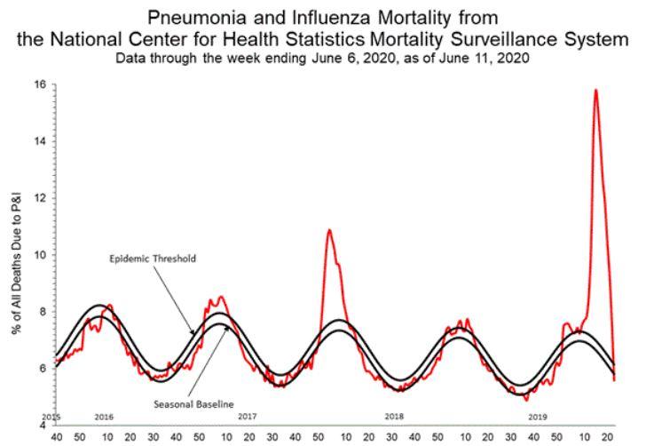 CDC-Weekly-Chart-06-13-2020