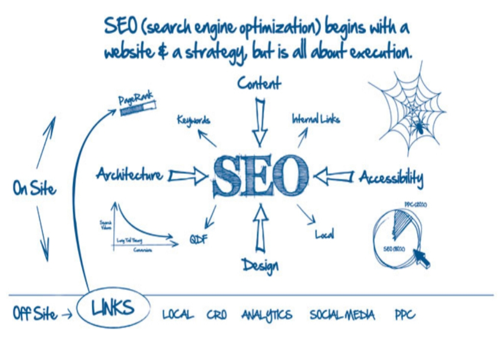 The Nuiances Of Search Engine Optimization