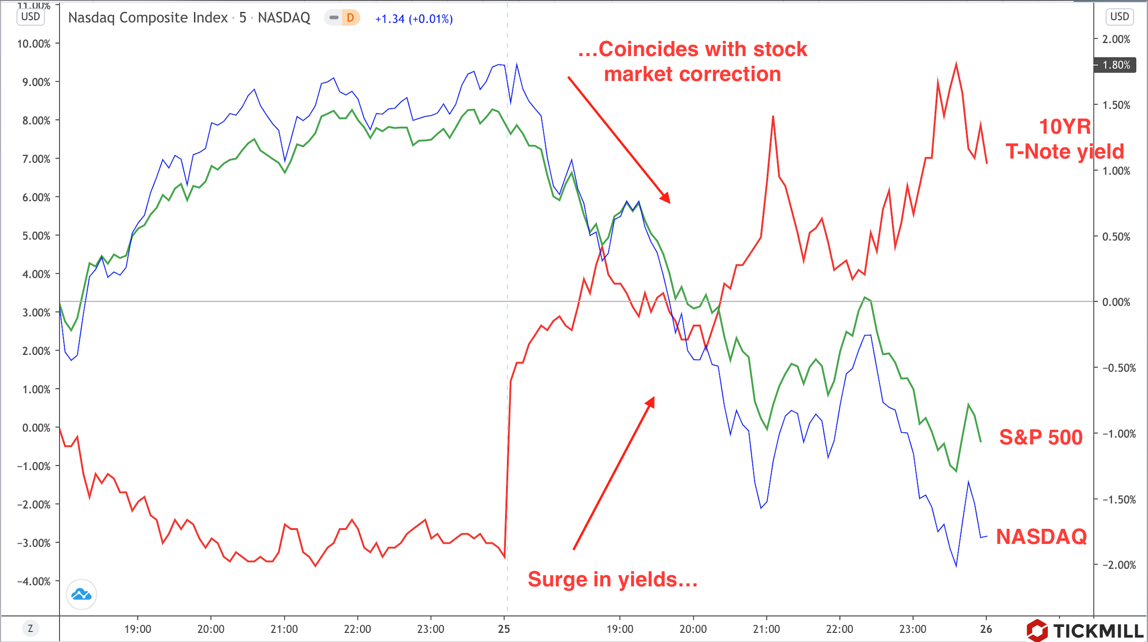 Bond-yields-correction-ENG.png