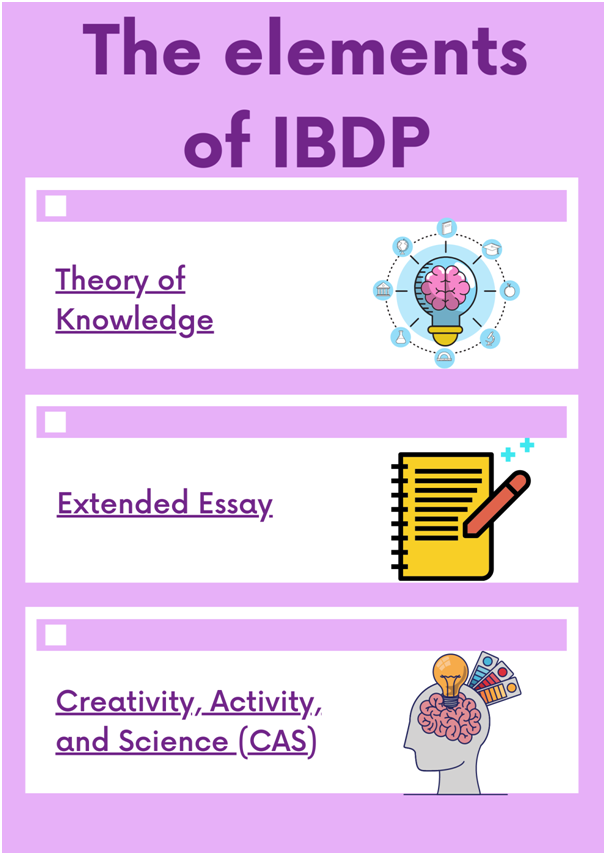 the-elements-of-IBDP