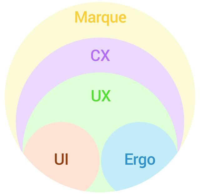 l'UI et l'ergonomie font partie de l'UX qui est lui même partie du CX design. Le tout est englobé par la marque.