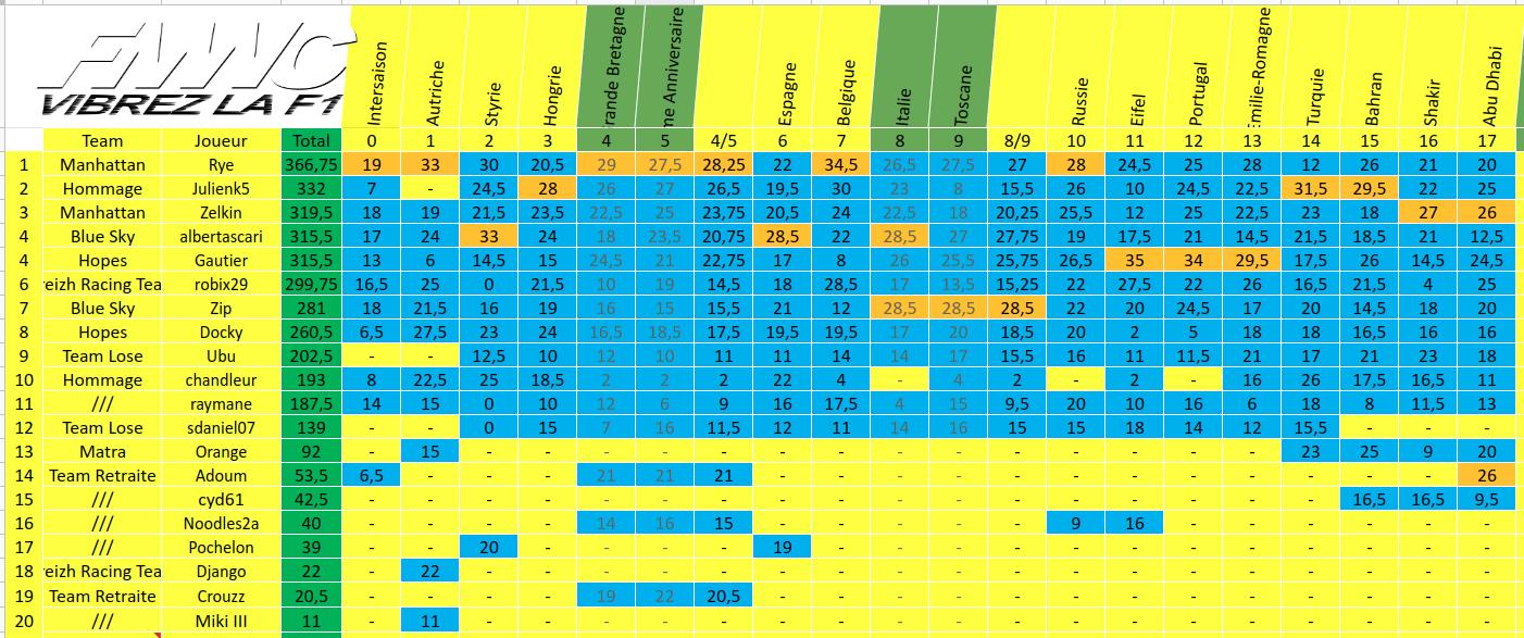 [FMWC] Topic du championnat 2020 - Page 15 Screenshot-from-2020-12-13-16-32-22