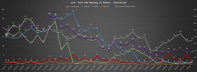 2019-03-06-GLR-UR-Report-Total-URs-Waiting-On-Editors