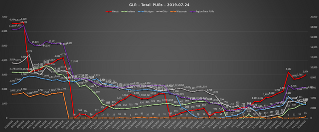2019-07-24-GLR-PUR-Report-Total-PURs-Chart