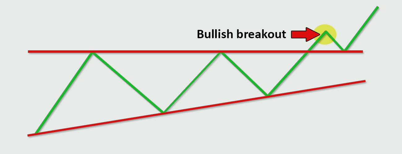 Forex-Trading-Strategies-Bullish-Breakout-Strategy-Profiti-Xpedia