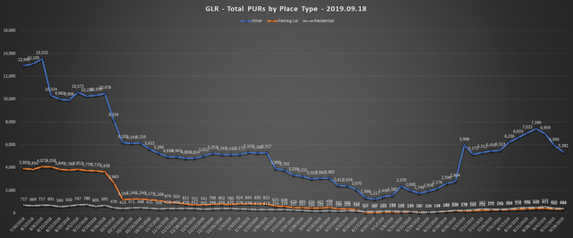 2019-09-18-GLR-PUR-Report-Total-PURs-by-Place-Type-Line-Chart