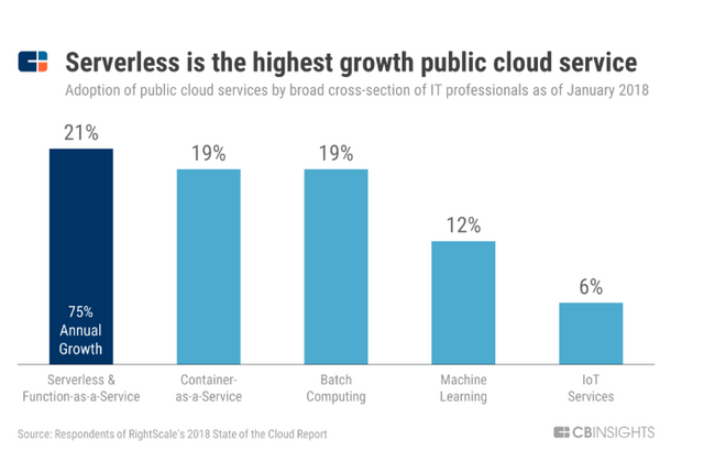 Debunking The Myths Of Serverless Computing For Apps Development - Fire Shot Capture 021 Why Serverless Computing Is The Fastest Growing Cloud Services Segmen www cbinsights com